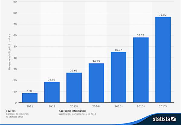 worldwide_mobile-app_revenues1
