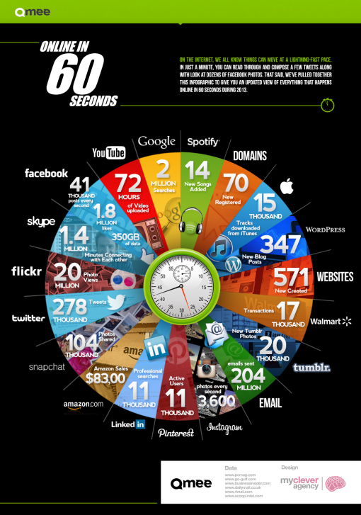 Online in 60 seconds [InfoGraphic}