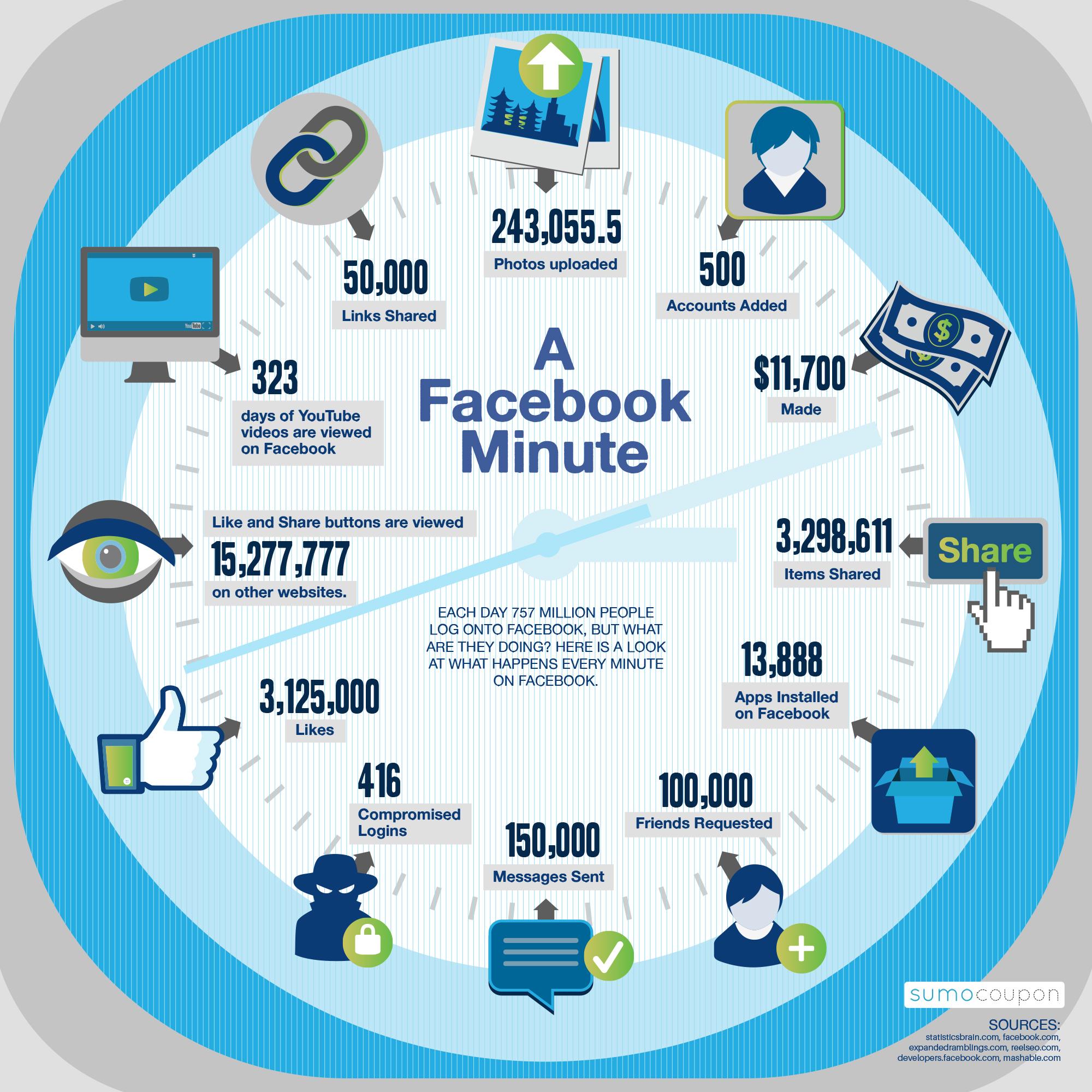 Wat gebeurt er in een minuut op Facebook