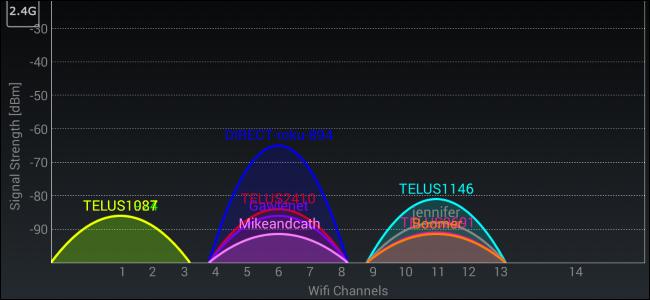 Wi-Fi Channel analyzer