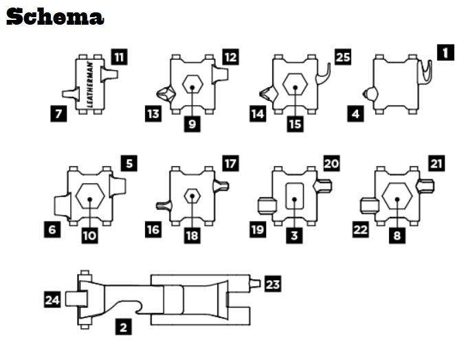 Leatherman Thread layout