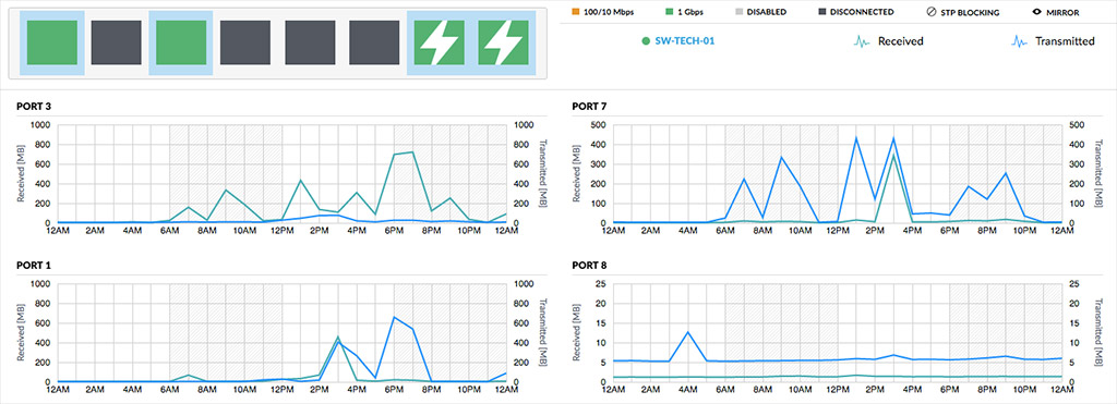 Ubiquiti UniFi Switch port statistics