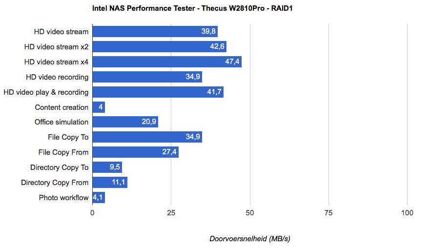 Thecus_W2810Pro_IntelNASPT_RAID1