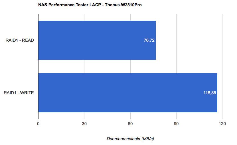 Thecus_W2810Pro_NASPT_RAID1_LACP
