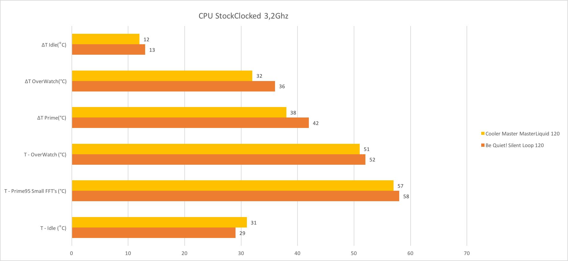 CPU koeler benchmark - Stock - Cooler Master MasterLiquid120