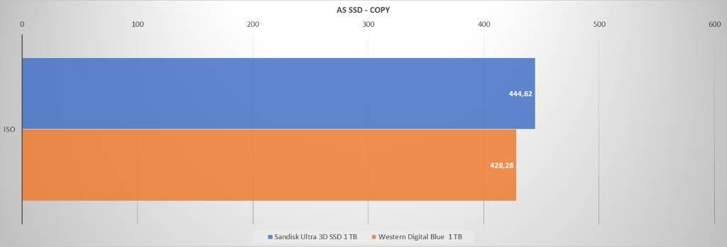 Sandisk WD AS SSD COPY
