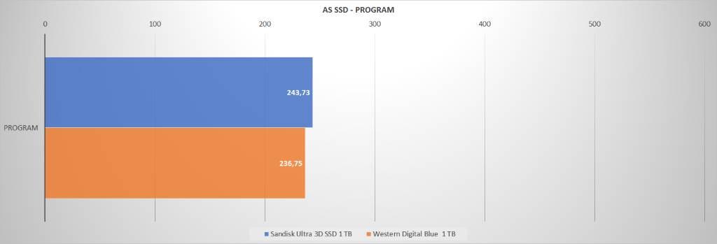 Sandisk WD AS SSD PROGRAM
