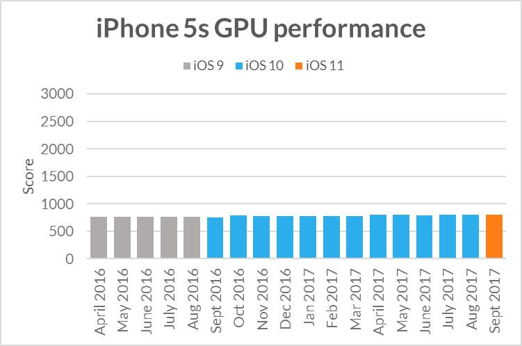 iphone5s-sling-shot-extreme-gpu-performance