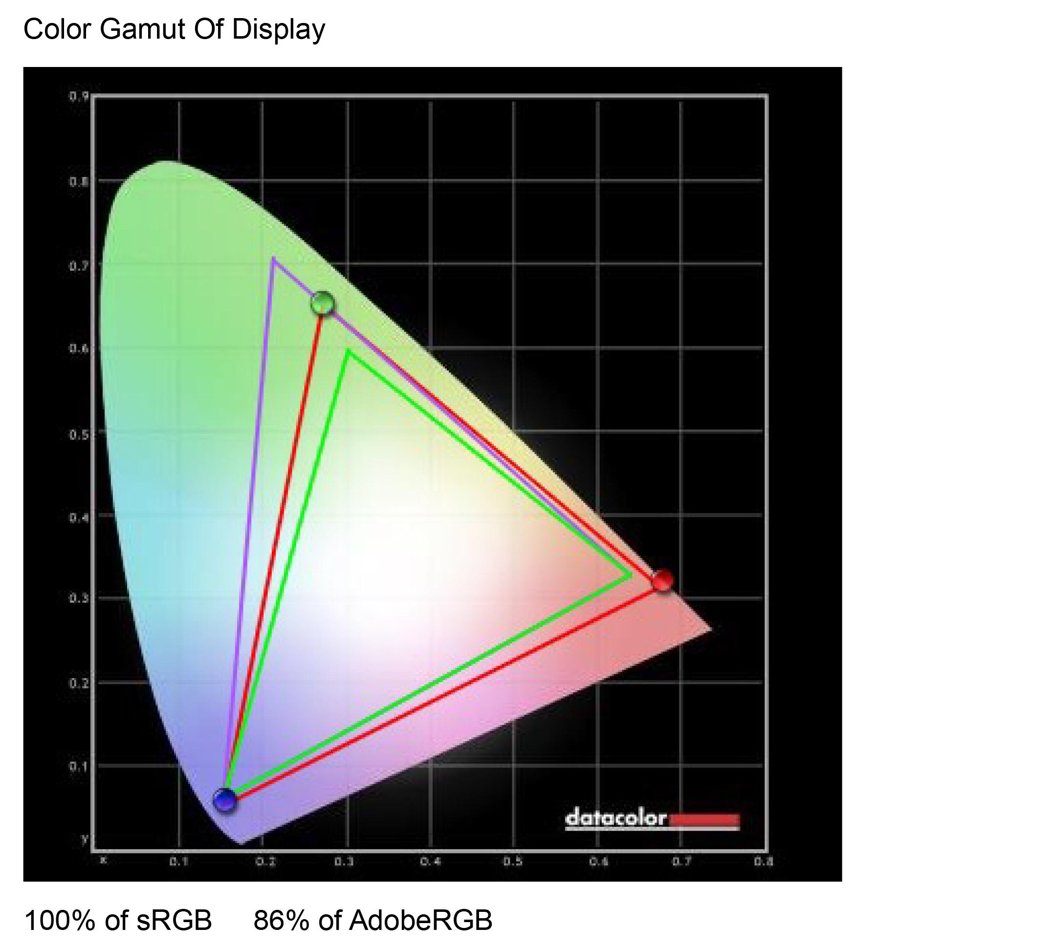 Philips BDM4037UW Color Gamut Uncalibrated