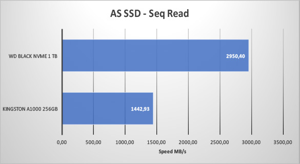 2018REV01 - AS SSD SeqRead