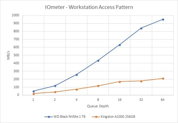 2018REV01 - IOMETER Workstation MBPS