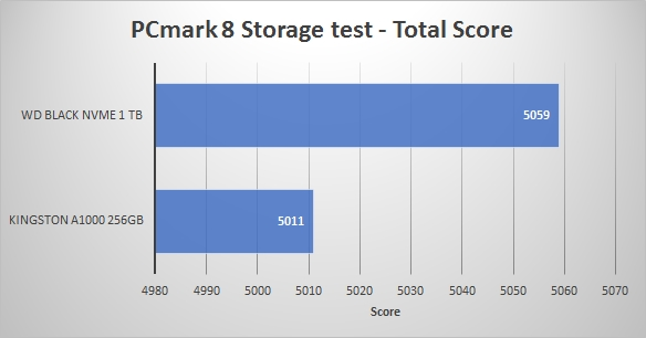 2018REV01 - PCMark 8 Score SSD