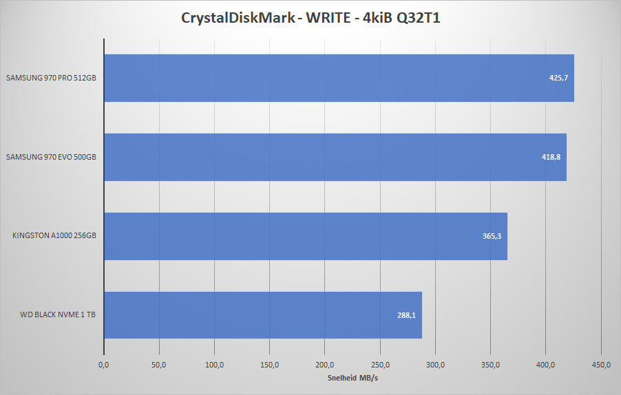 M2SSD_2018REV1_CrystalDiskMark_W-4K-Q32T1